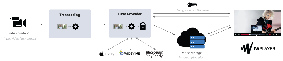 Digital Rights Management (DRM) Reference | JW Player Support